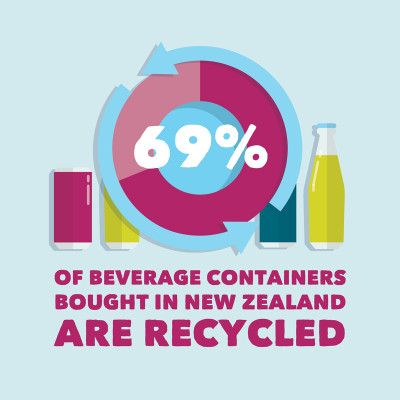 nzbc positions recycling waste management